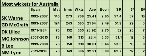 Most wickets Australia