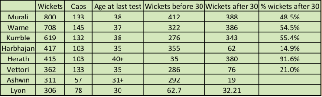 % wickets after 30